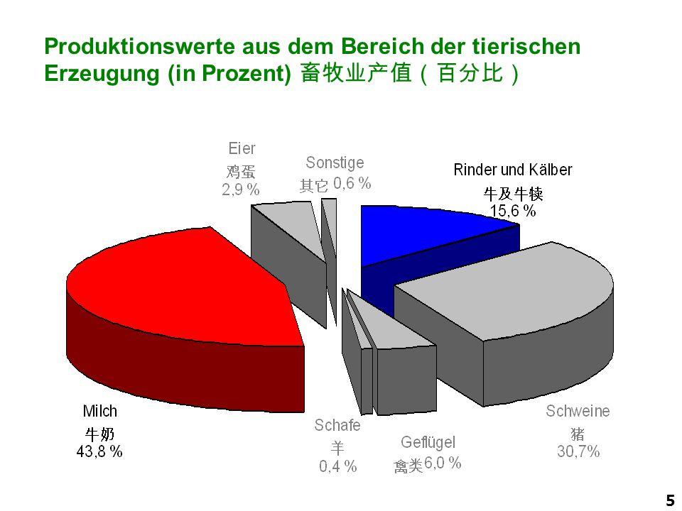 2008 Produktionswerte aus dem Bereich der tierischen Erzeugung (in Prozent) 畜牧业产值(百分比) ADR-Bericht Ausgabe 2000.