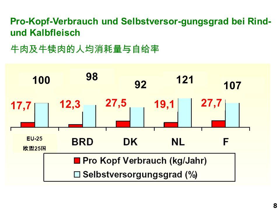 2008 Pro-Kopf-Verbrauch und Selbstversor-gungsgrad bei Rind- und Kalbfleisch. 牛肉及牛犊肉的人均消耗量与自给率. 98.