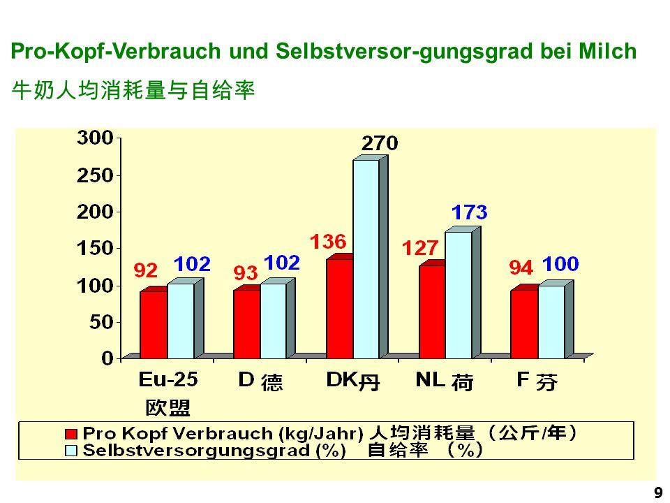 Pro-Kopf-Verbrauch und Selbstversor-gungsgrad bei Milch 牛奶人均消耗量与自给率