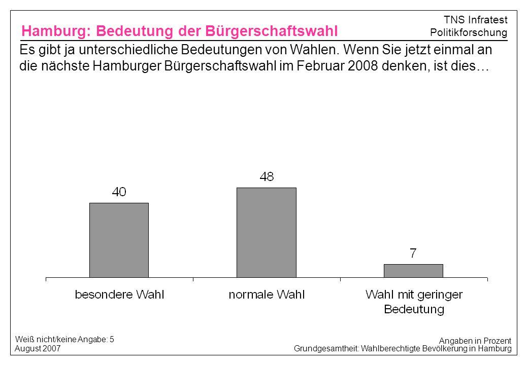 Hamburg: Bedeutung der Bürgerschaftswahl