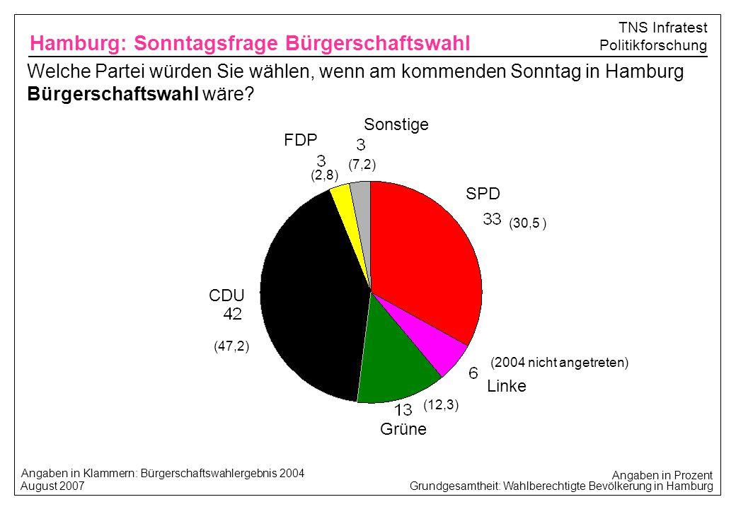 Hamburg: Sonntagsfrage Bürgerschaftswahl