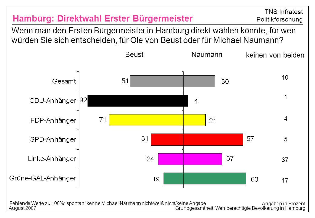 Hamburg: Direktwahl Erster Bürgermeister