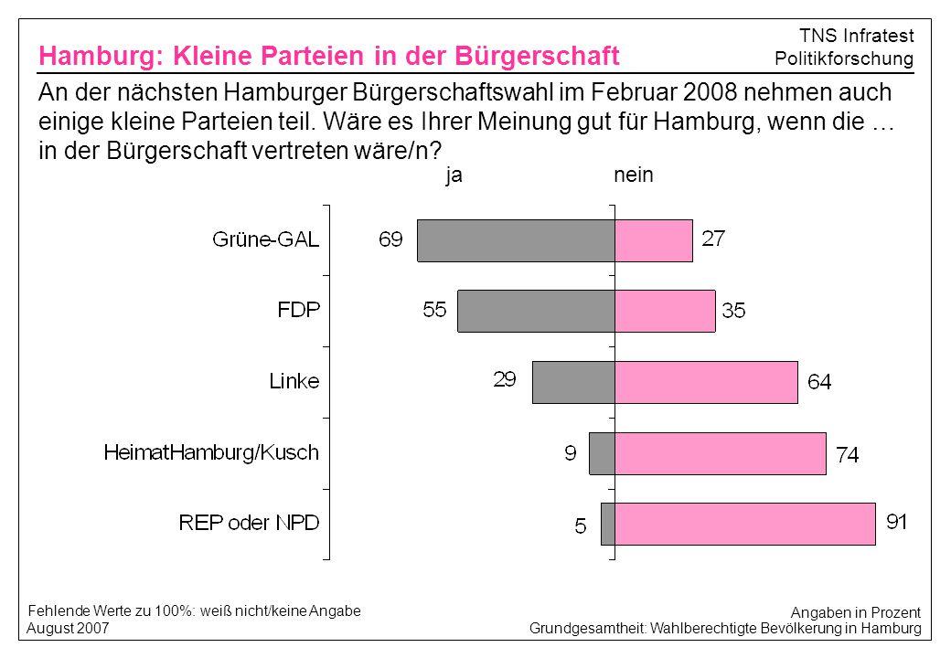 Hamburg: Kleine Parteien in der Bürgerschaft