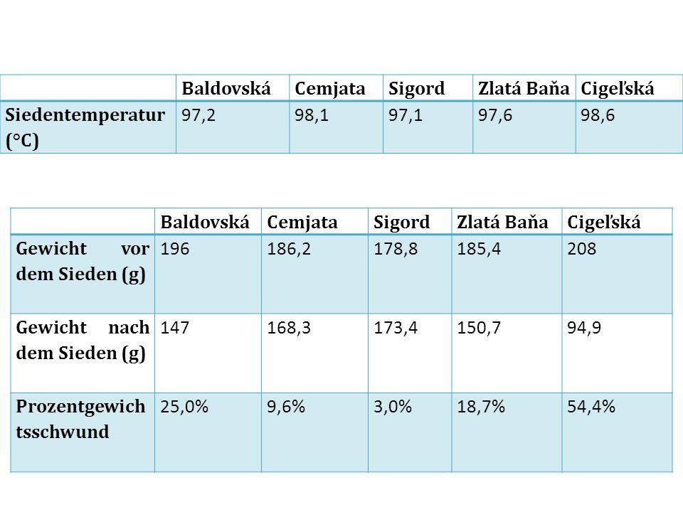 Baldovská Cemjata. Sigord. Zlatá Baňa. Cigeľská. Siedentemperatur (°C) 97,2. 98,1. 97,1. 97,6.