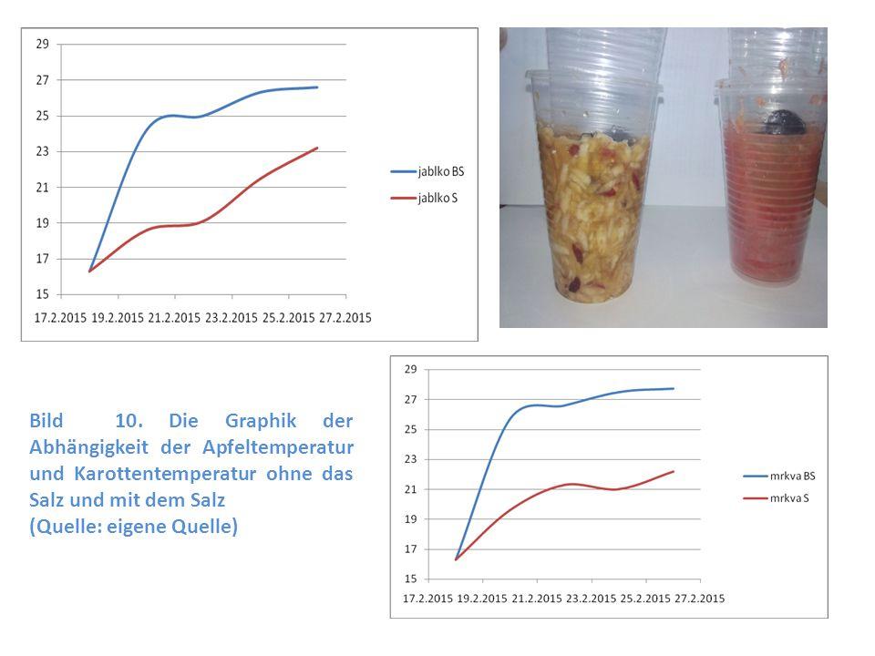 Bild 10. Die Graphik der Abhängigkeit der Apfeltemperatur und Karottentemperatur ohne das Salz und mit dem Salz