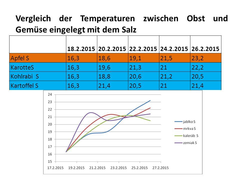 Vergleich der Temperaturen zwischen Obst und Gemüse eingelegt mit dem Salz
