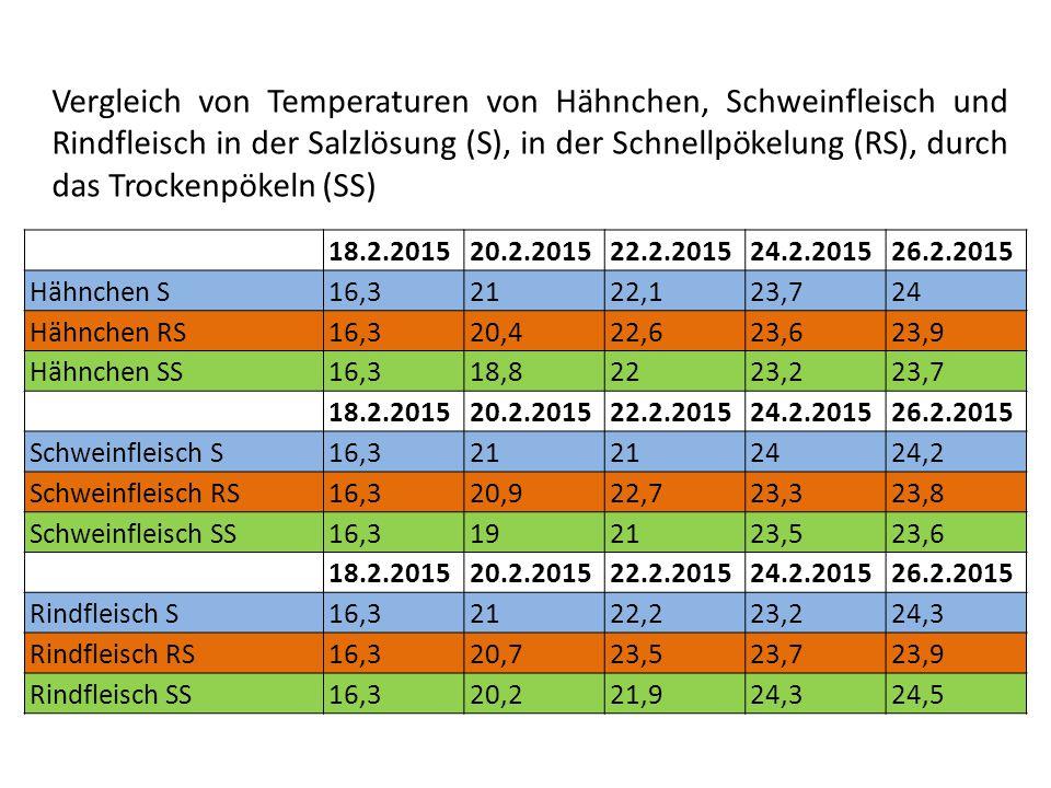 Vergleich von Temperaturen von Hähnchen, Schweinfleisch und Rindfleisch in der Salzlösung (S), in der Schnellpökelung (RS), durch das Trockenpökeln (SS)