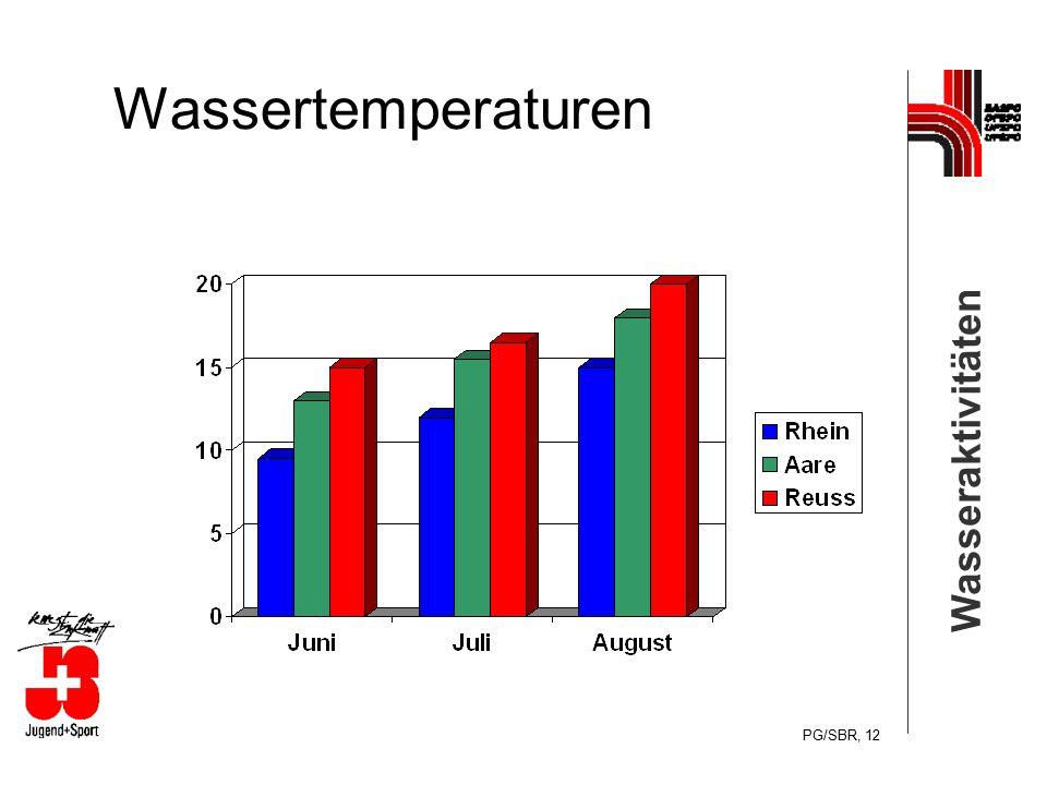 Wassertemperaturen