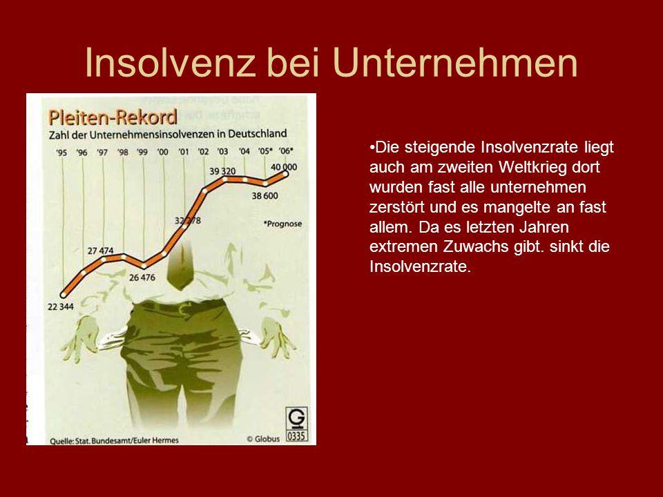Insolvenz bei Unternehmen