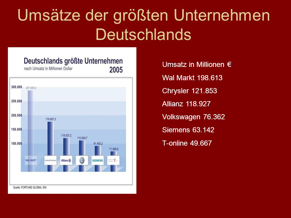 Umsätze der größten Unternehmen Deutschlands