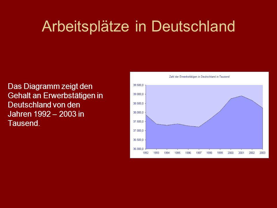 Arbeitsplätze in Deutschland