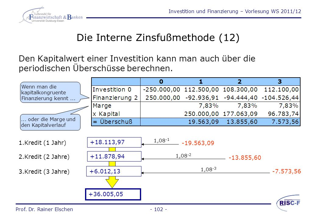 Die Interne Zinsfußmethode (12)