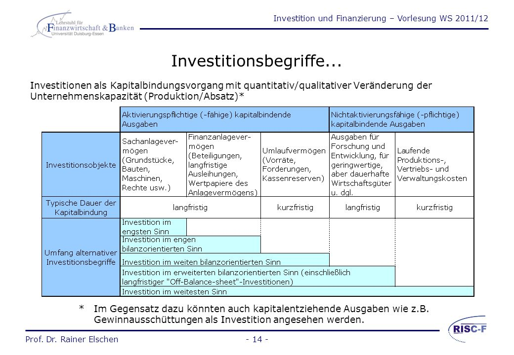 Investitionsbegriffe...