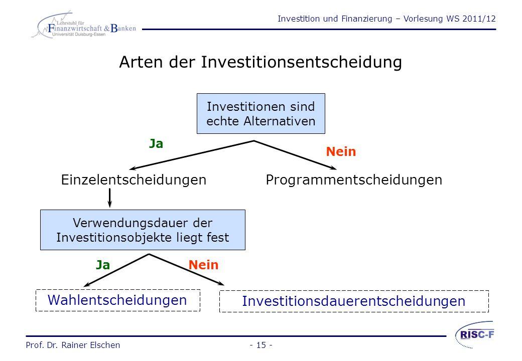 Arten der Investitionsentscheidung