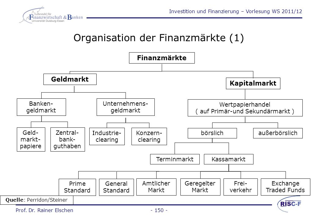 Organisation der Finanzmärkte (1)
