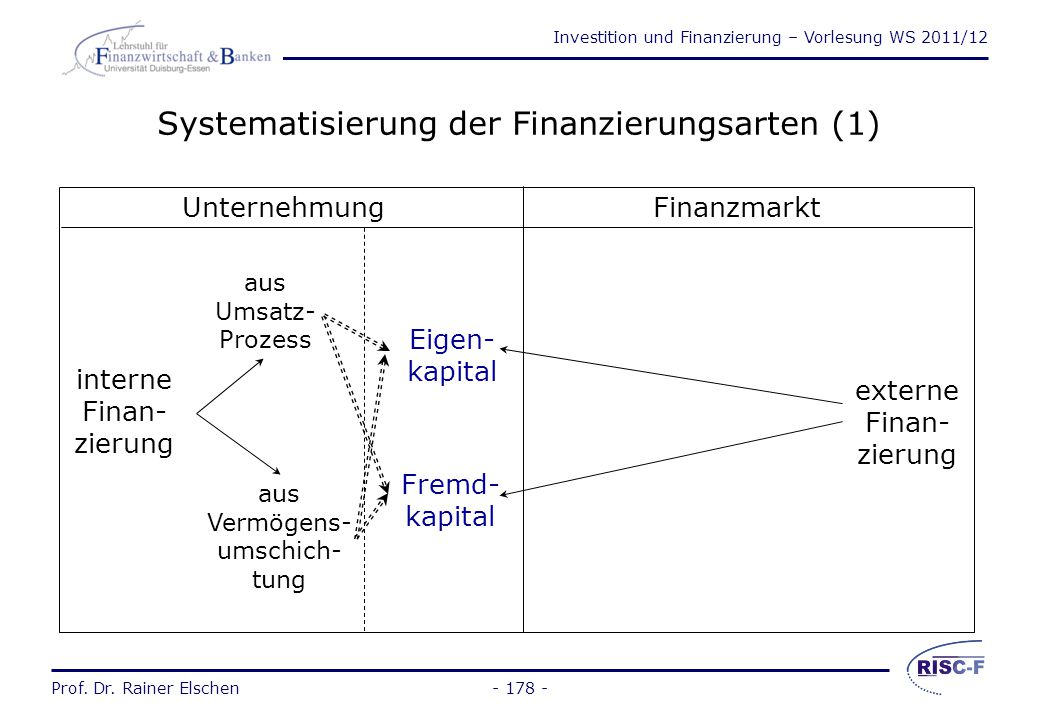 Systematisierung der Finanzierungsarten (1)