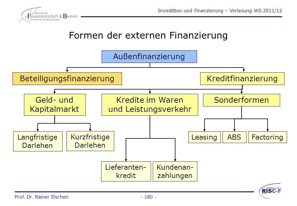 Formen der externen Finanzierung