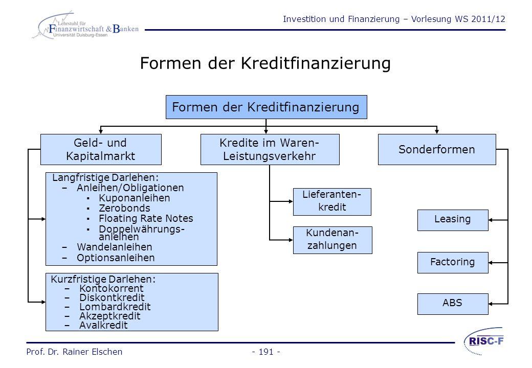Formen der Kreditfinanzierung