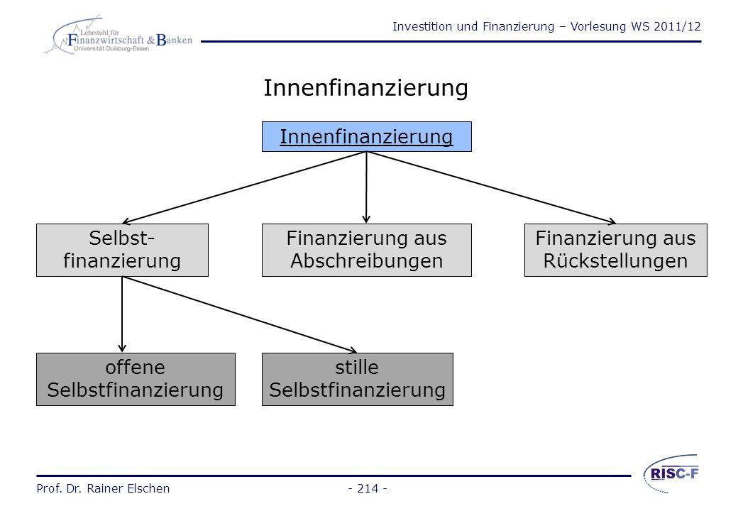 Innenfinanzierung Innenfinanzierung Selbst-finanzierung