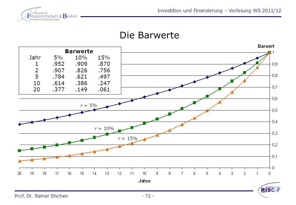 Die Barwerte Barwerte Jahr 5% 10% 15% 1 .952 .909 .870