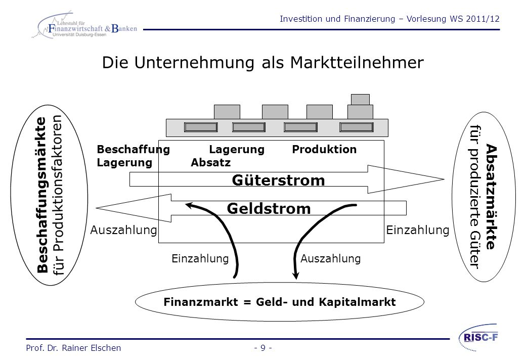 Die Unternehmung als Marktteilnehmer