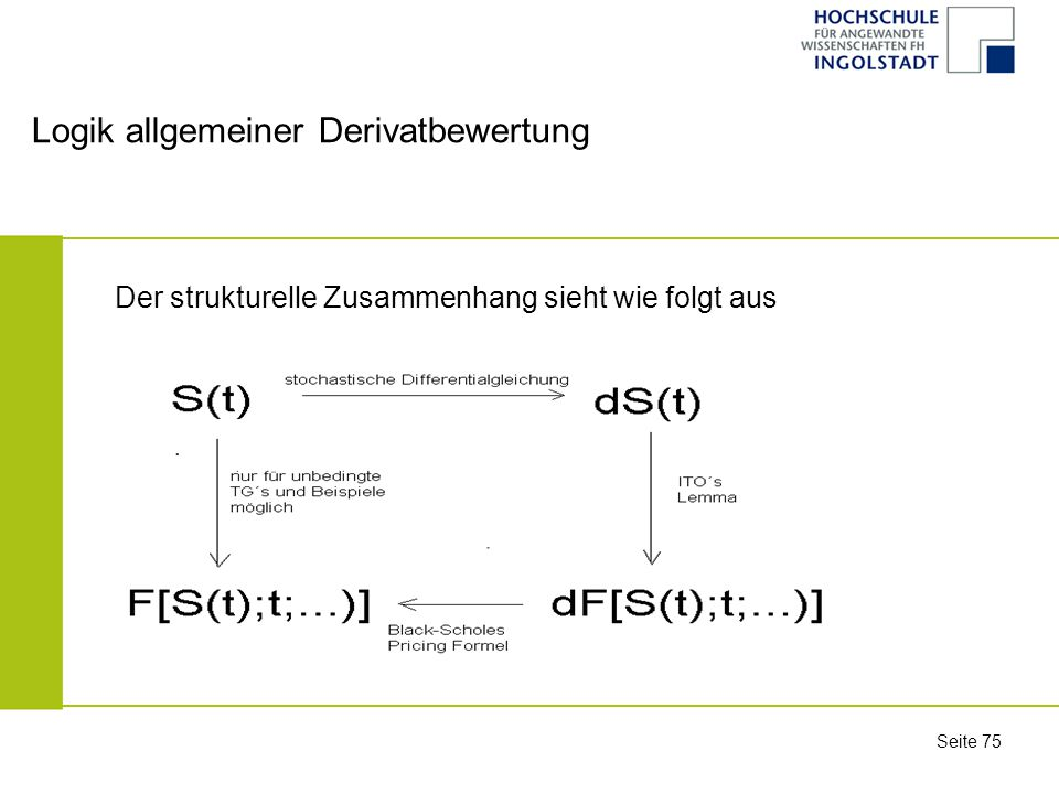 Logik allgemeiner Derivatbewertung