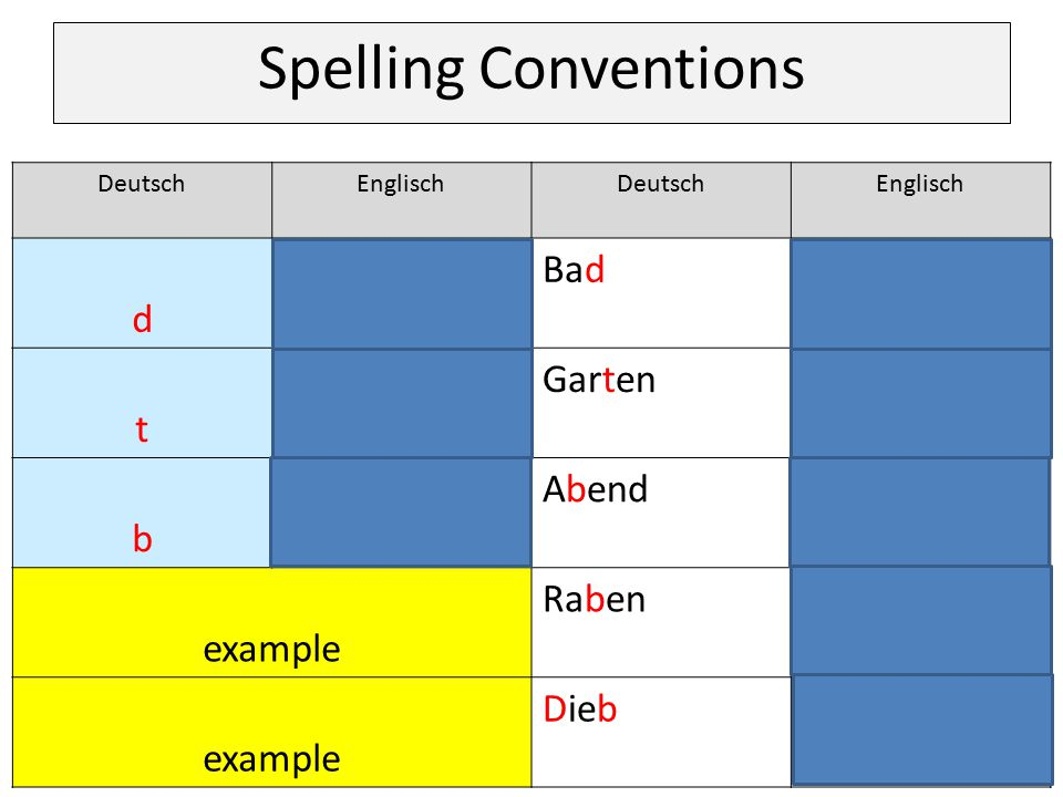 Spelling Conventions d t / th Bad bath t Garten garden b v / f Abend