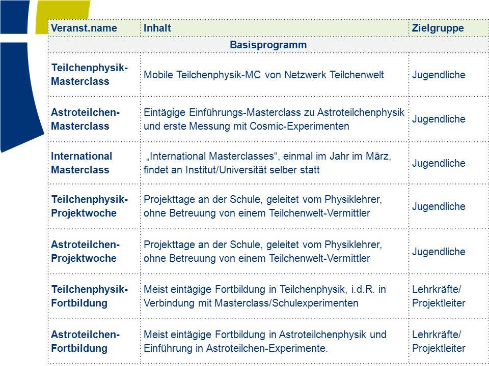 Veranst.name Inhalt. Zielgruppe. Basisprogramm. Teilchenphysik-Masterclass. Mobile Teilchenphysik-MC von Netzwerk Teilchenwelt.