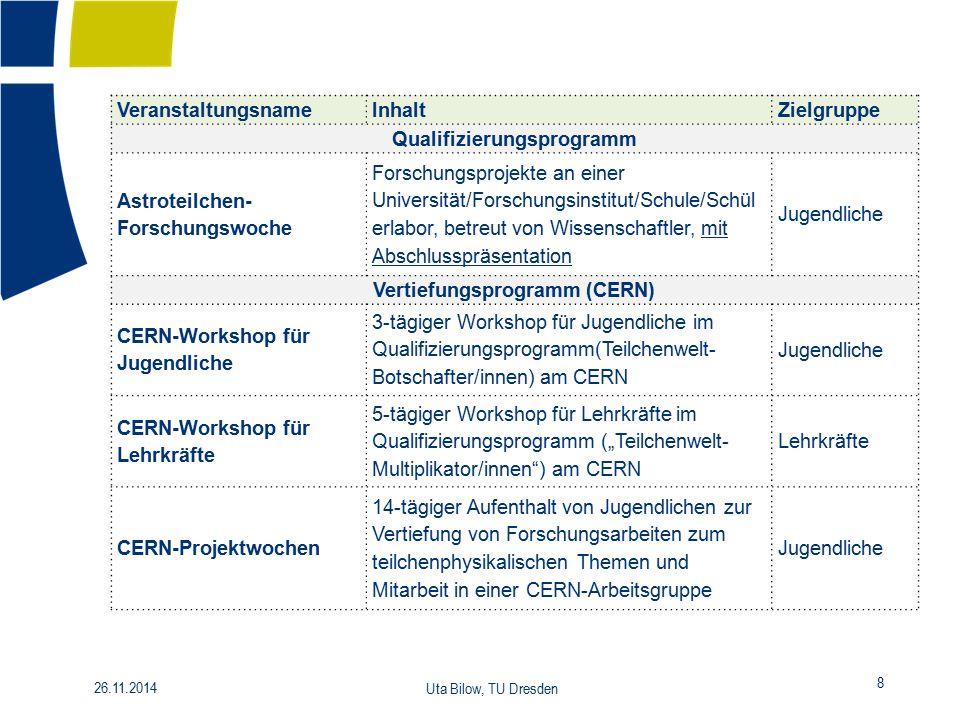 Qualifizierungsprogramm Vertiefungsprogramm (CERN)