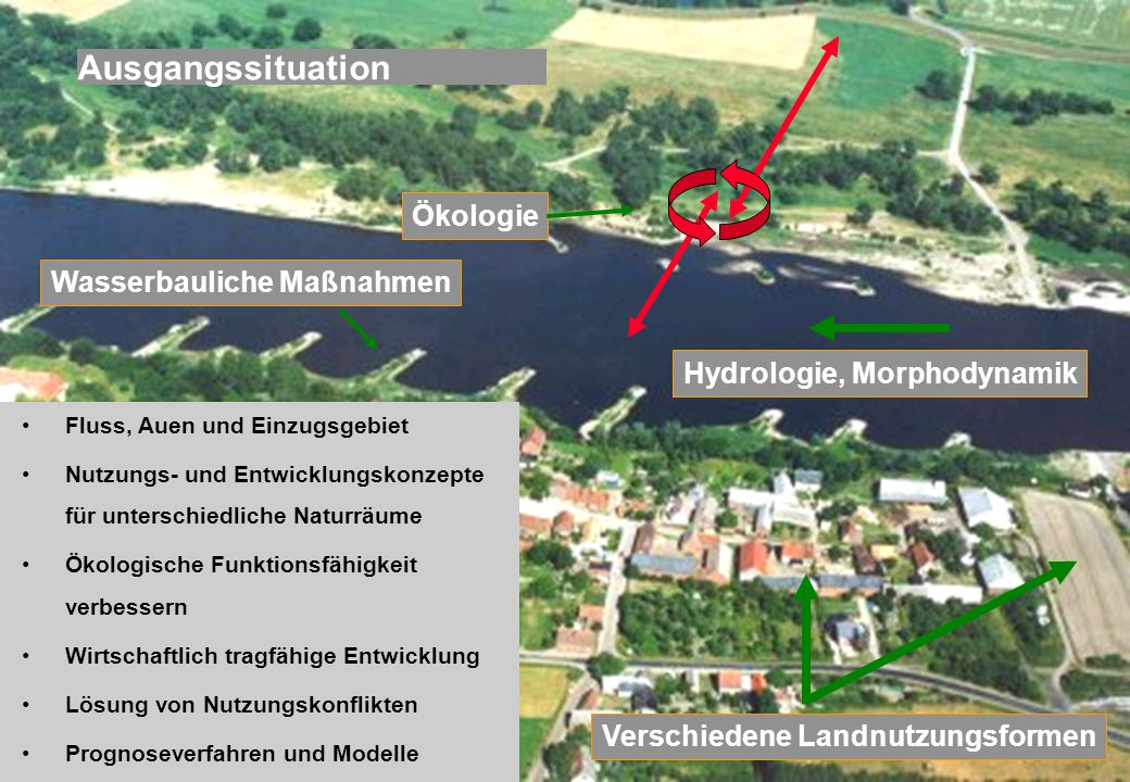 Ausgangssituation Ökologie Wasserbauliche Maßnahmen