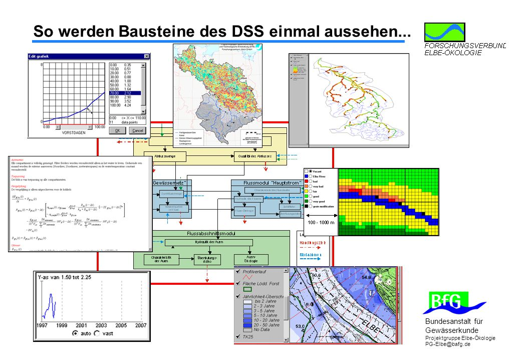 So werden Bausteine des DSS einmal aussehen...