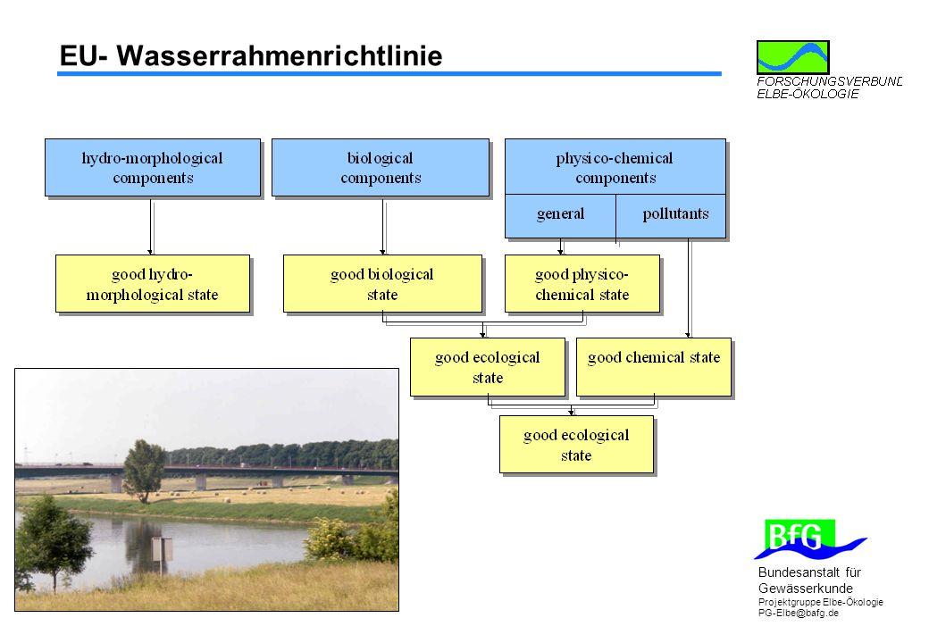 EU- Wasserrahmenrichtlinie