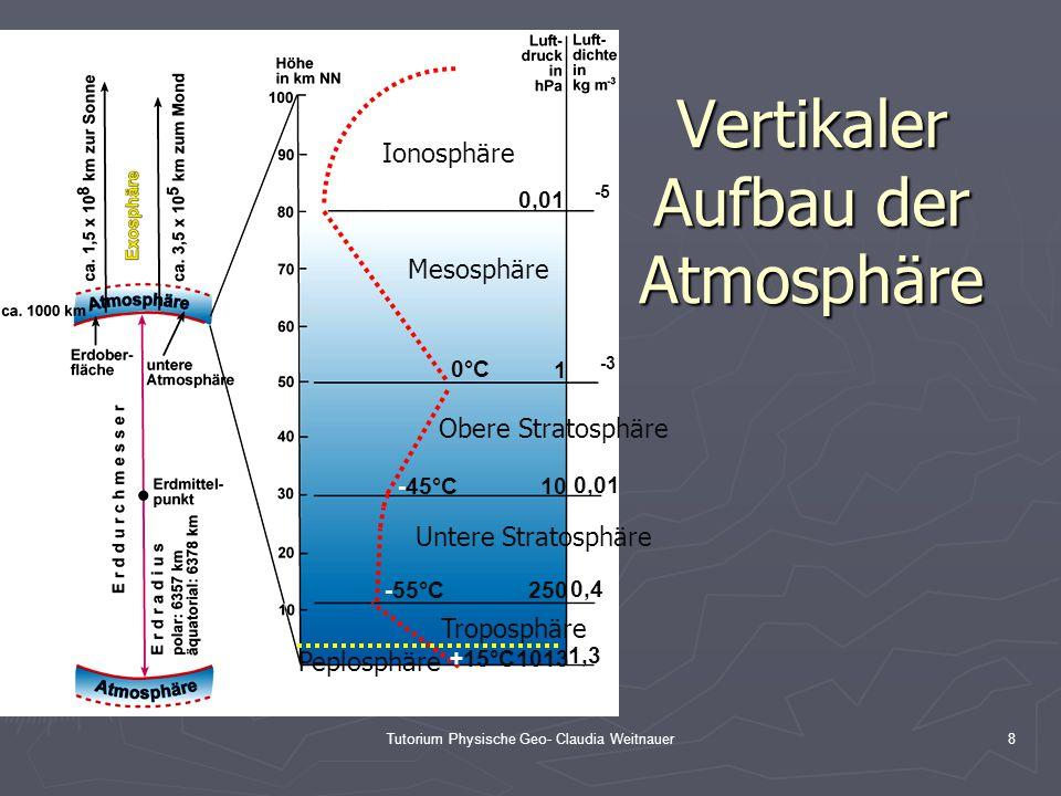 Vertikaler Aufbau der Atmosphäre