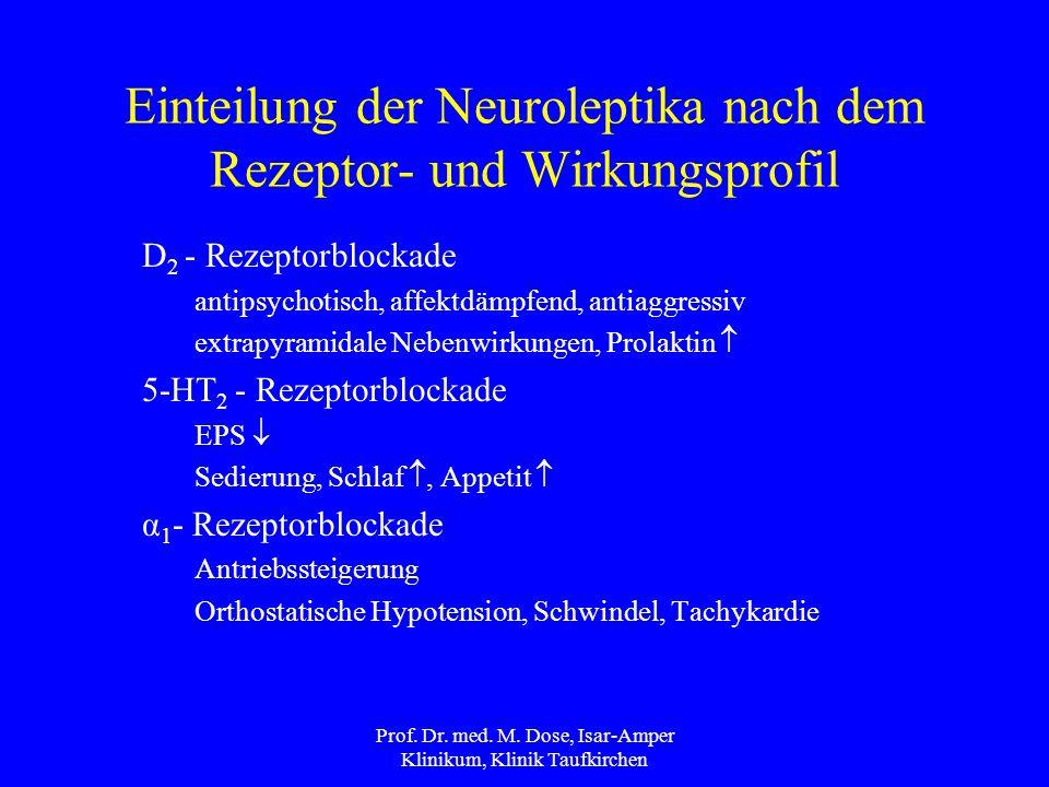 Einteilung der Neuroleptika nach dem Rezeptor- und Wirkungsprofil