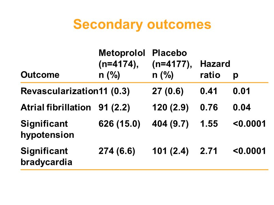 Secondary outcomes Outcome Metoprolol (n=4174), n (%)