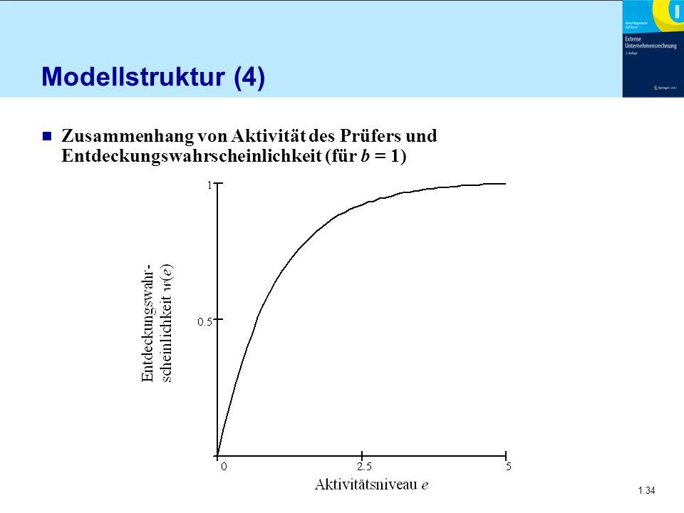 Modellstruktur (4) Zusammenhang von Aktivität des Prüfers und Entdeckungswahrscheinlichkeit (für b = 1)