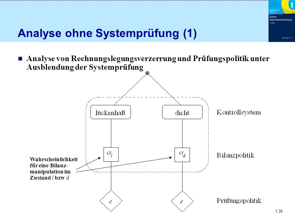 Analyse ohne Systemprüfung (1)