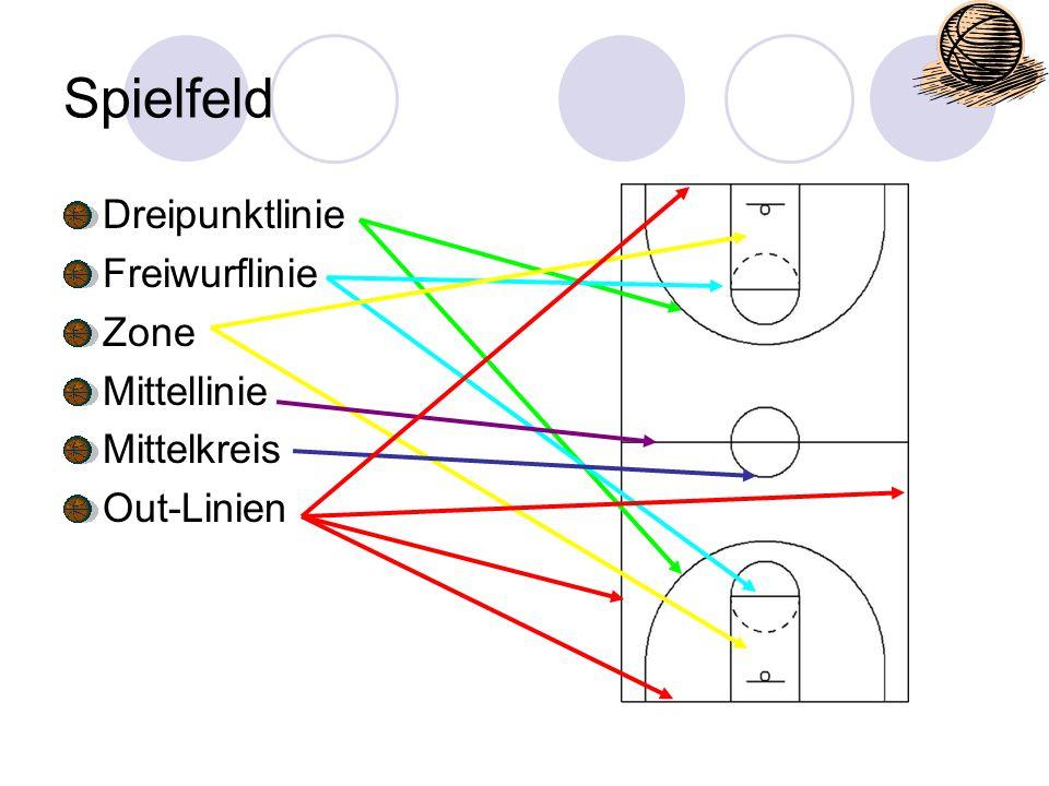 Spielfeld Dreipunktlinie Freiwurflinie Zone Mittellinie Mittelkreis