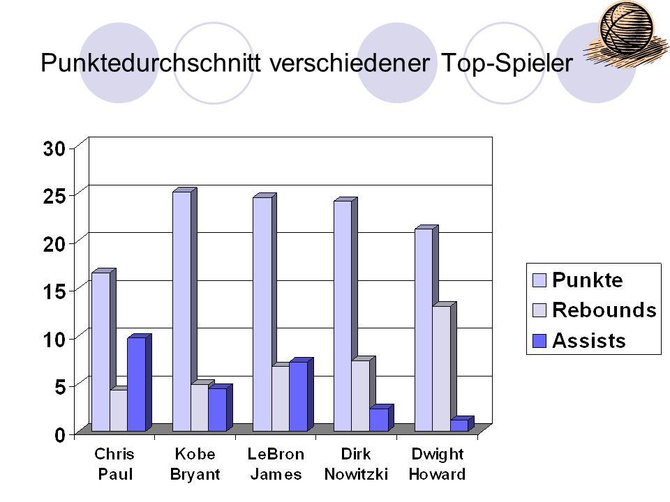 Punktedurchschnitt verschiedener Top-Spieler