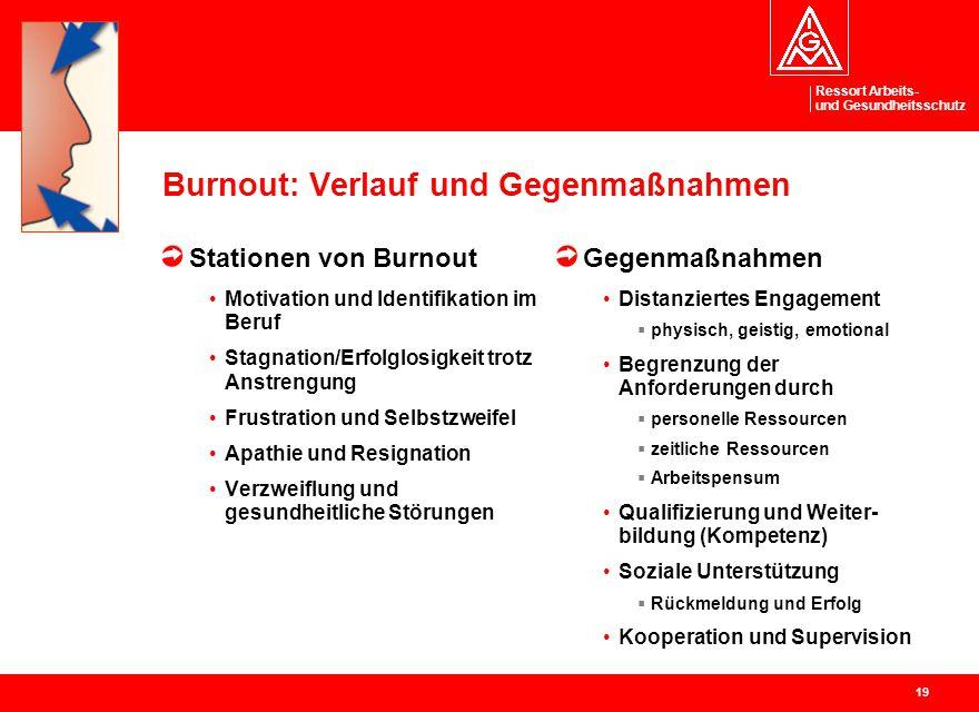 Burnout: Verlauf und Gegenmaßnahmen
