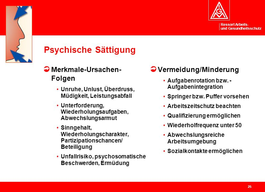 Psychische Sättigung Merkmale-Ursachen- Folgen Vermeidung/Minderung