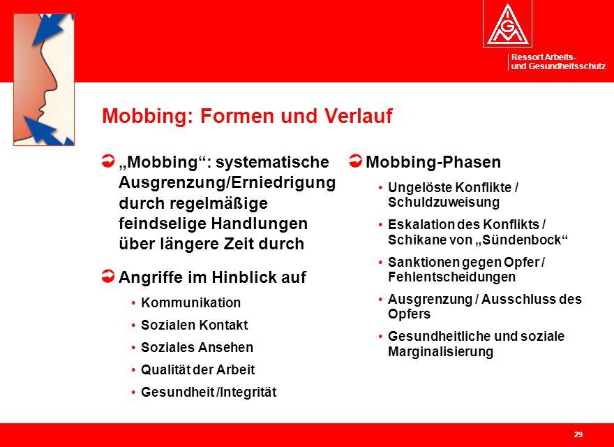 Mobbing: Formen und Verlauf