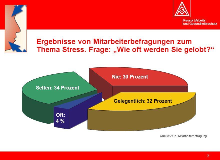 Ergebnisse von Mitarbeiterbefragungen zum Thema Stress