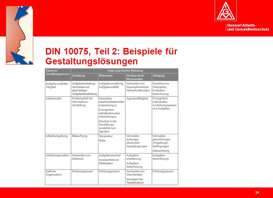 DIN 10075, Teil 2: Beispiele für Gestaltungslösungen