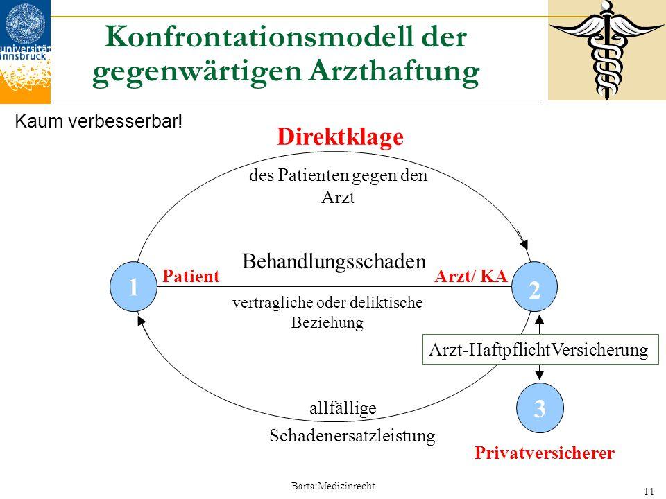 Konfrontationsmodell der gegenwärtigen Arzthaftung