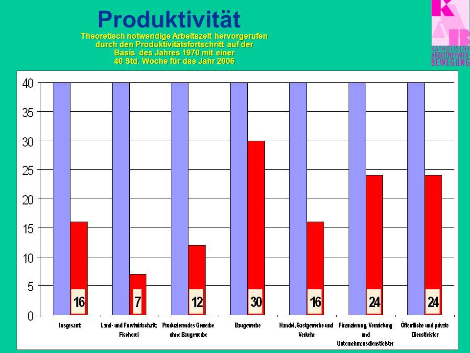 Grundwerte: Produktivität Menschenwürde Freiheit Solidarität