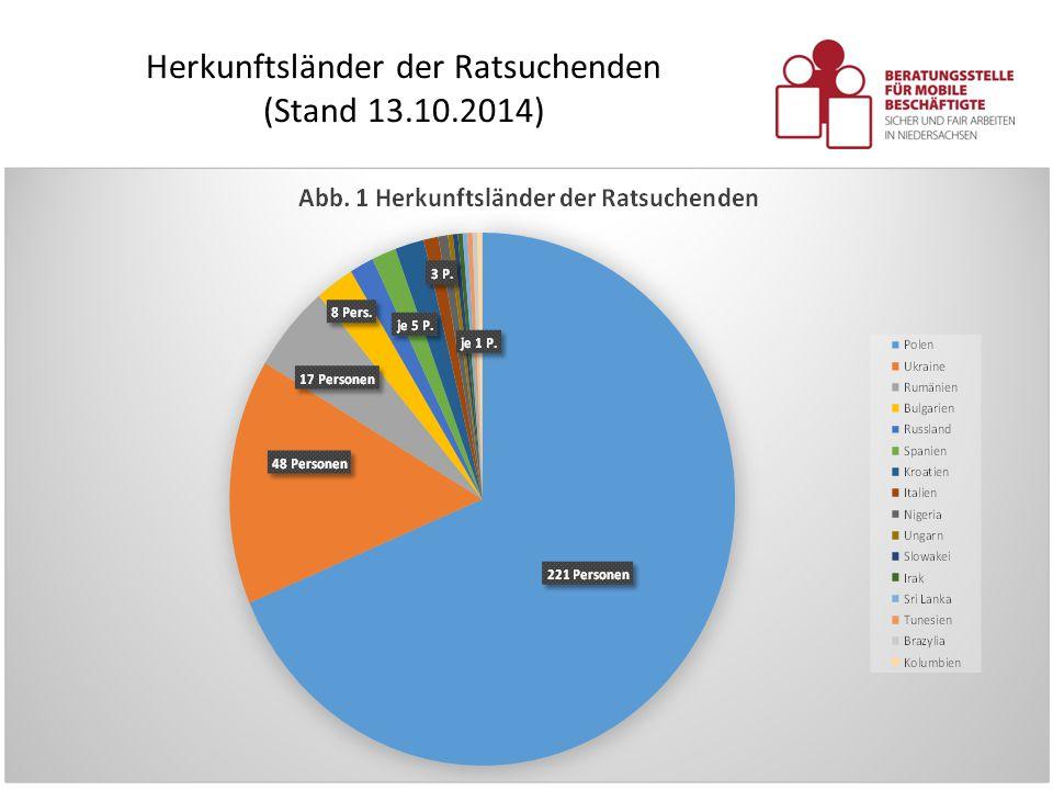 Herkunftsländer der Ratsuchenden (Stand 13.10.2014)