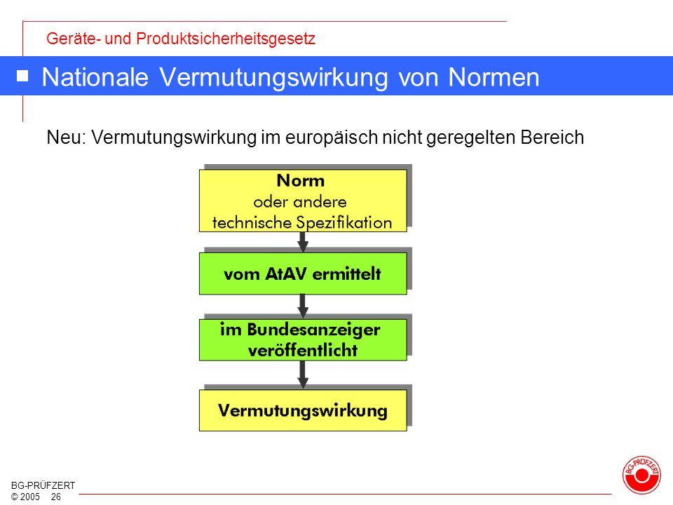 Nationale Vermutungswirkung von Normen