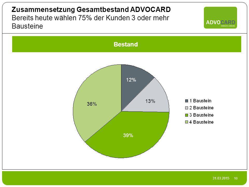 Zusammensetzung Gesamtbestand ADVOCARD Bereits heute wählen 75% der Kunden 3 oder mehr Bausteine