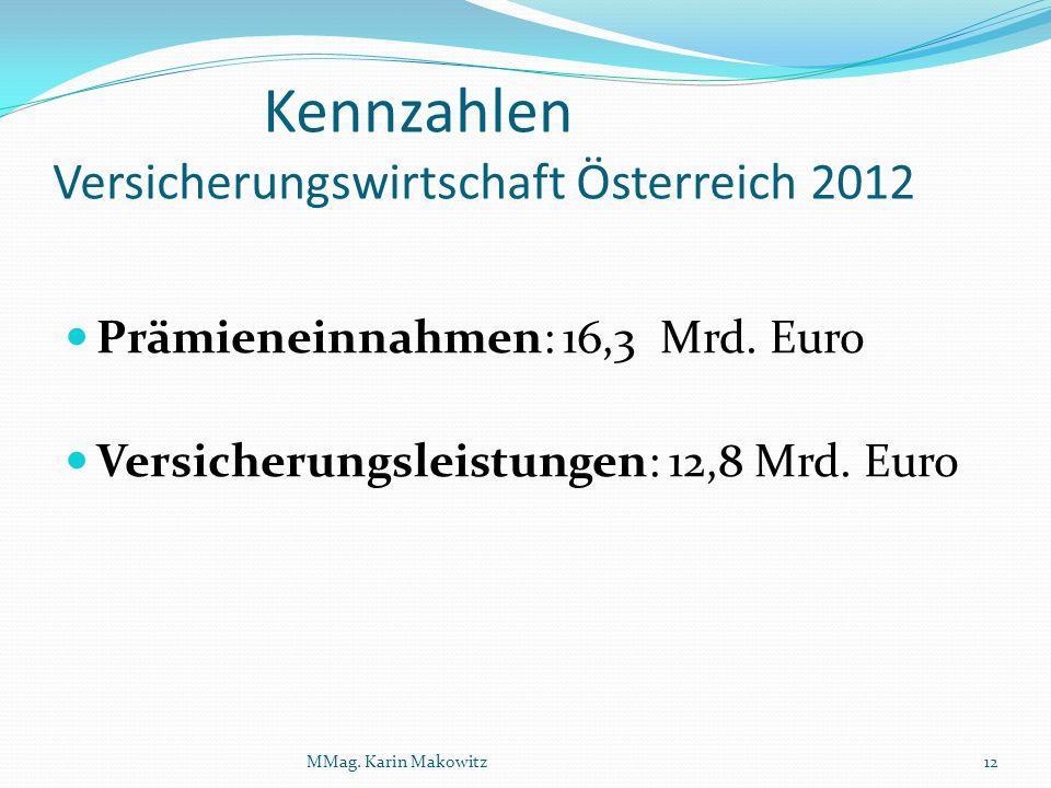 Kennzahlen Versicherungswirtschaft Österreich 2012